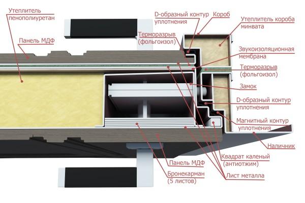 Конструкция дверей VolDoor